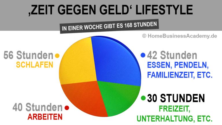zeit-gegen-geld-lifestylehba-768x432